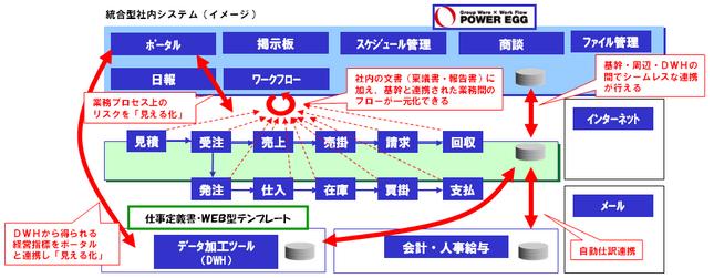 「テンプレート+POWER EGG+仕事定義書」によるソリューション