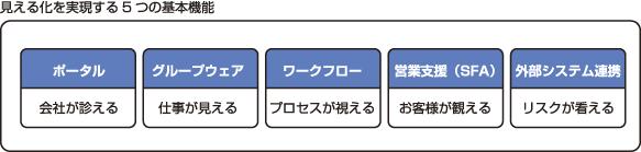 >POWER EGG(グループウェア&ワークフロー)