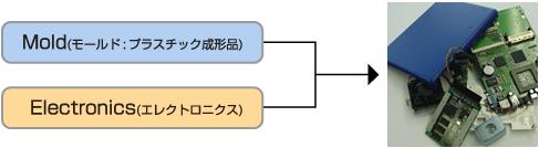 複合ユニット・組立部品