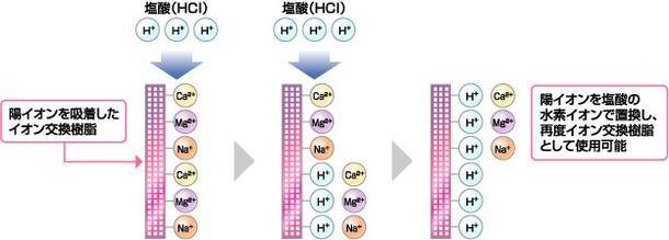 イオン交換樹脂の再生